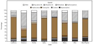 controlled substance prescribing patterns u2014 prescription behavior