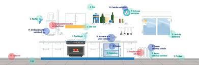 ventilation cuisine gaz ventilation cuisine gaz cuisine grille ventilation cuisine gaz
