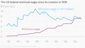 bureau of labor staistics the us federal minimum wage since its creation in 1938