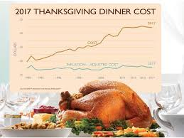 how much will thanksgiving dinner cost you in 2017