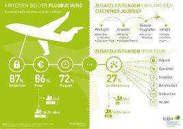 Iubh Bad Reichenhall Zusatzverkäufe Als Chance In Der Luftfahrt Iubh Duales Studium