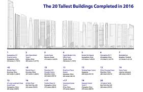 ctbuh u0027s tall building report shows 128 buildings completed 200