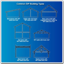 Sips Cabin 45 Best Osb Sip Images On Pinterest Insulated Panels Small