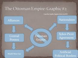 Downfall Of Ottoman Empire by Arab Imperialism Alliances Allies Artificial Political Borders