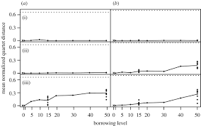 Trees And Their Meanings Does Horizontal Transmission Invalidate Cultural Phylogenies