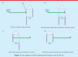 The Pole Barn Barn And Pole Paradox Revisited Iopscience