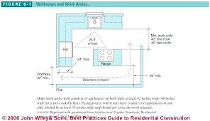 gfci distance from sink gfci outlet distance from kitchen sink figure 6 1 electrical outlet