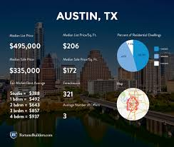 austin real estate and market trends