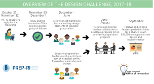 ed prep fellowship and design challenge other tools and
