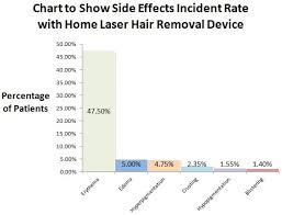 how much does laser hair removal cost on back the truth about home laser ipl hair removal kits