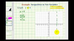 ex graphing a linear inequality in one variable on the coordinate