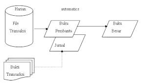 cara membuat ayat jurnal umum transaksi bukti transaksi jurnal dan posting