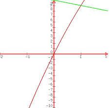 Quadratic equation homework help        Original  www exarchat eu