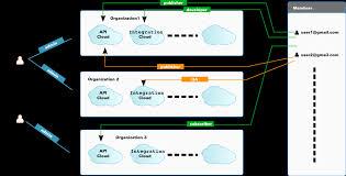 One Organization Key Concepts Api Cloud Wso2 Documentation