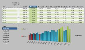 Free Excel Sales Dashboard Templates Excel Dashboard Dowload Free Templates