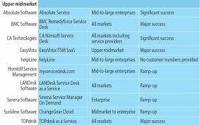 Changegear Service Desk Saas Itsm Tools Forrester Delivers Market Overview Zdnet