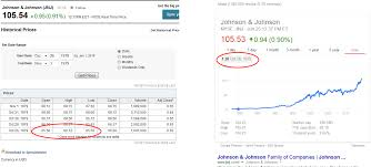 Yahoo Finance Why Does Yahoo Finance And Finance Not Match Historical