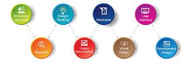 user interface design user interface user experience designing ui ux design