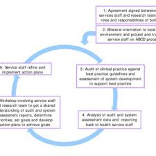 si e t ision an exle of how one health centre documents their plans for health