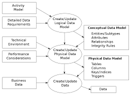 data modeling wikipedia