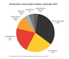 water heating energy rating