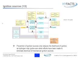 air liquide si e social welcome to the hyfacts course ppt