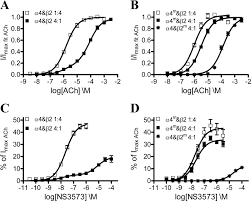 unraveling the high and low sensitivity agonist responses of