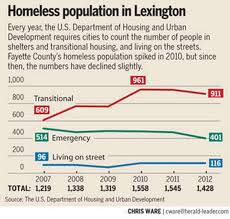 Kentucky joint travel regulations images Project homeless mayor says city is addressing homelessness jpg