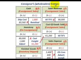 consignment sales accounting consignor sales revenue cogs sales