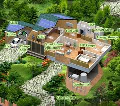 green home design futuring smart energy lsis