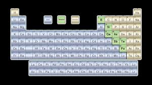 why is the periodic table called periodic why is the periodic table called periodic elegant list of metalloids