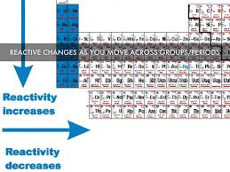 Periodic Table Changes Chemistry Periodic Table By Rowland