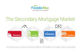 freddie mac media resources
