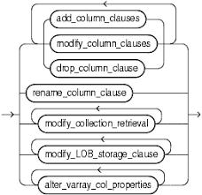 Alter Table Modify Column Oracle Alter Table
