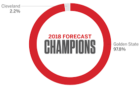 Nba Divisions Map Nba Espn Forecast Predictions For 2018 East West And Nba Champions