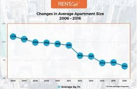 average rent us us apartments shrink to smallest size in a decade