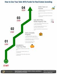 infographic how to use solo 401 plan funds for real estate investing