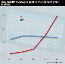 Text Message 2014 - number of text messages being sent falls for the first time ever as