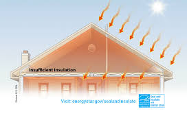 rule your attic toolkit for contractors products energy star