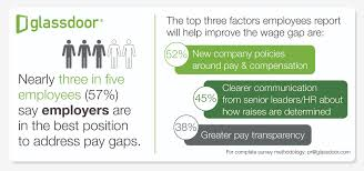 glass door app 2 in 5 employees do not believe they receive fair pay glassdoor