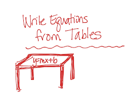 writing linear equations from a table showme write linear equation from data table