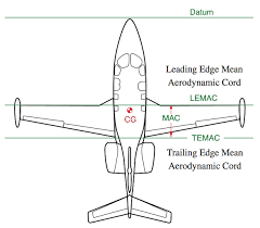 aerodynamic chord does increasing the tail surface area of an aircraft increase the