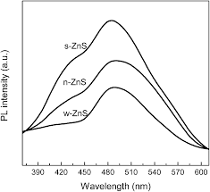 sonochemistry assisted synthesis and optical properties of