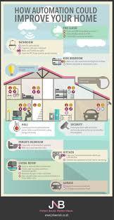 best home tech 33 best tech connected home images on pinterest basement ideas