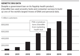 How Much Should I Bench Chart 23andme Sells Data For Drug Search Mit Technology Review