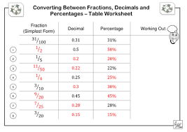 fractions decimals u0026 percentages table worksheet by imath