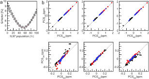 analysis of the solution conformations of t4 lysozyme by