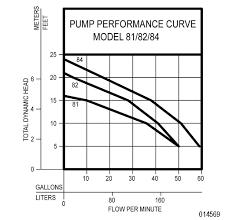 80 series zoeller pumps