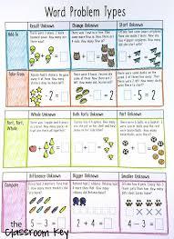 math problem solving questions grade 4 best 25 math key words ideas on math wall math