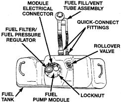 2002 dodge dakota fuel i a 97 dodge dakota 6 how do change fuel